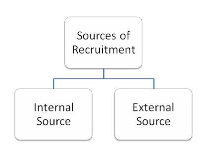 internal external sources of recruitment