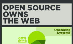 Opensource owns the web