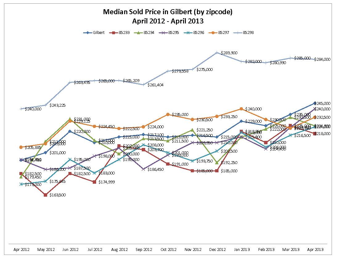 Median Sold Price in Gilbert by zipcode April 2012 - April 2013