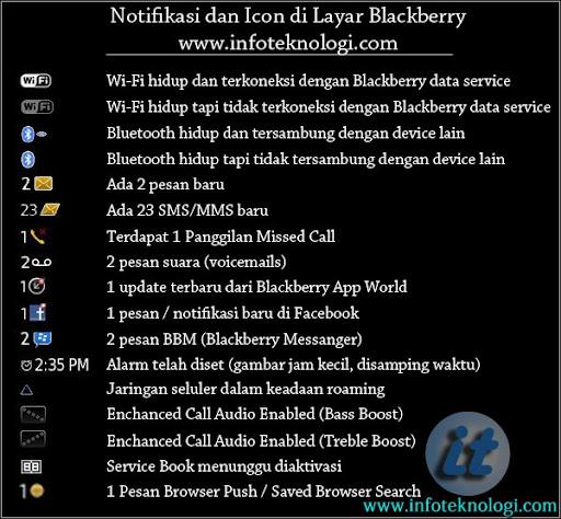 Arti simbol, ikon di layar Blackberry