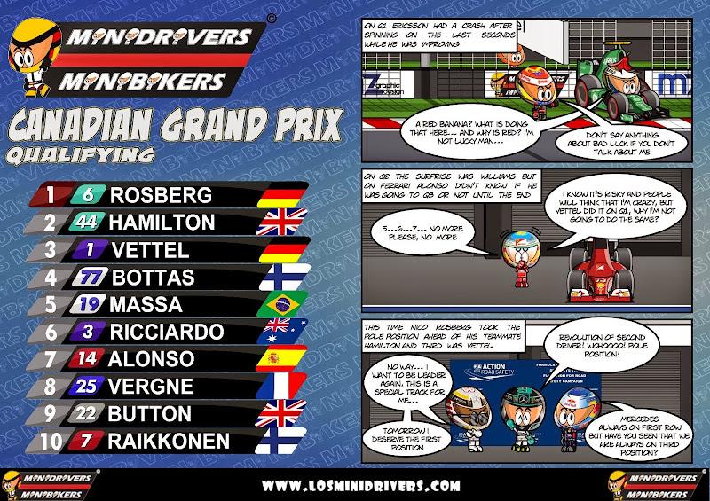 комикс MiniDrivers по квалификации на Гран-при Канады 2014
