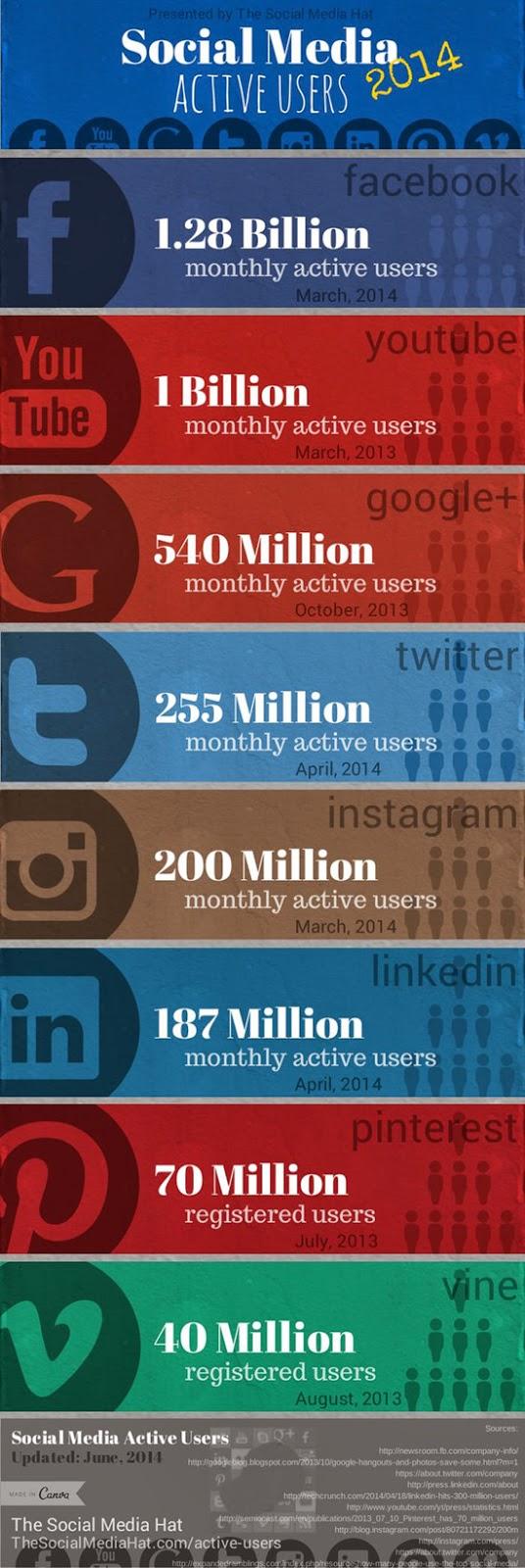 số người dùng mạng xã hội