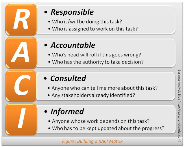 Building a RACI Matrix, The Business Analysis Blog, Tarun Chandel