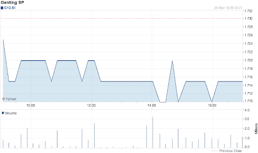 Genting Singapore Share Price for 1 Day on 2012-03-29