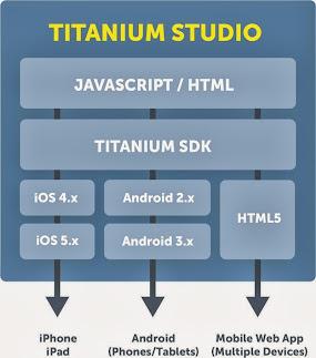 Image of Titanium API
