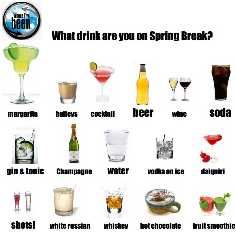 Where I've Been: What drink are you on Spring Break?