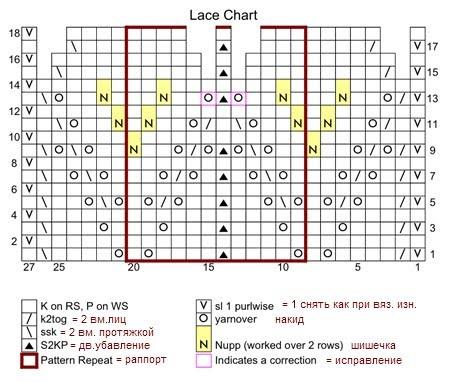 Сначала коротко о вязании фишю: 1. Вязание начинается снизу, и сразу начинается то что на машине неисполнимо...