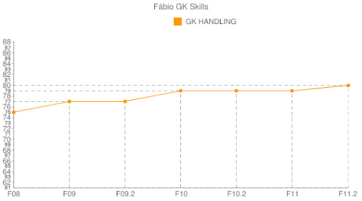 Fábio - GK Handling
