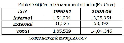 Public Debt Central Government of India
