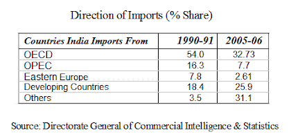 direction of india foreign trade changes in import table