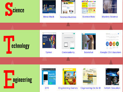 STEAM Websites for Teachers and Students