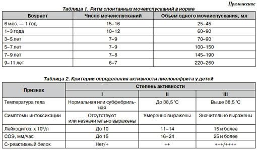 Анализы при пиелонефрите у беременной 66