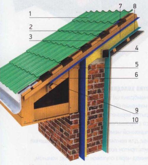 Крыша двухскатная из металлочерепицы своими руками