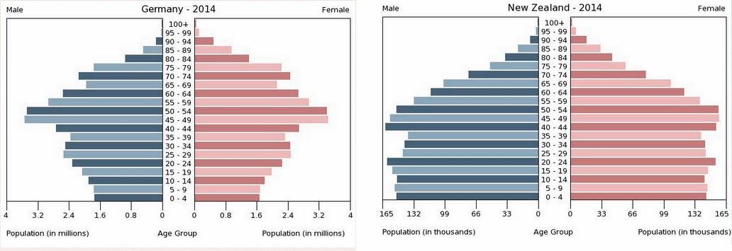 Neuseeland Deutschland Vergleich Alterspyramide