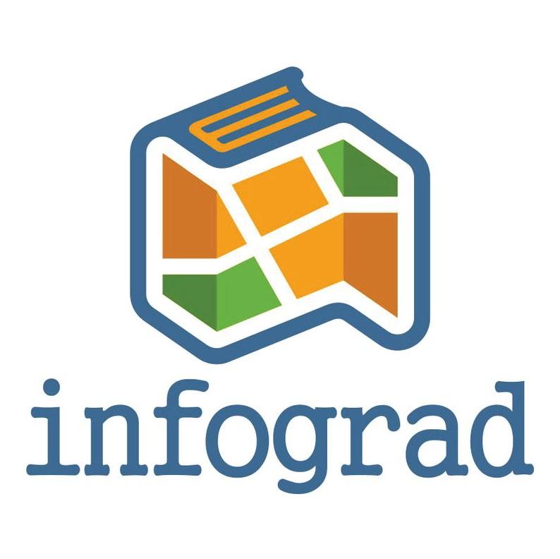 besplatna mapa beograda Infograd   Besplatan gradski informator   Google+ besplatna mapa beograda