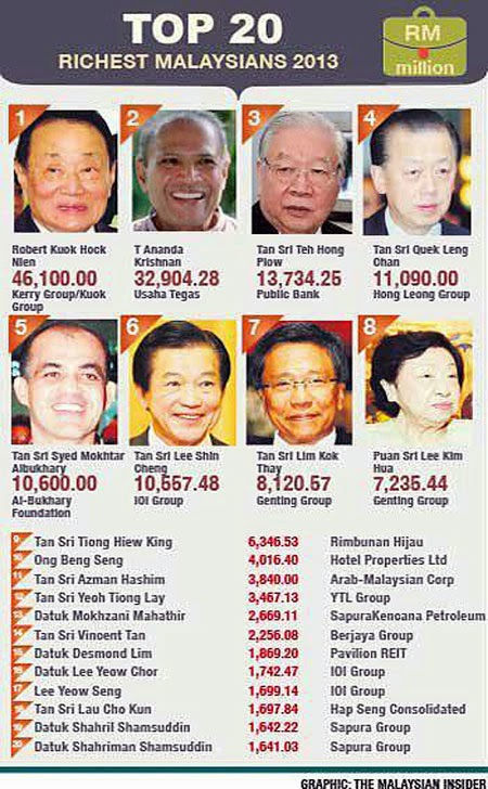 individu terkaya di malaysia 2013