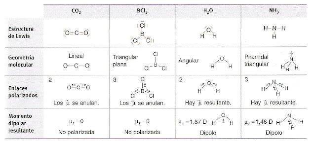 polaridad enlaces