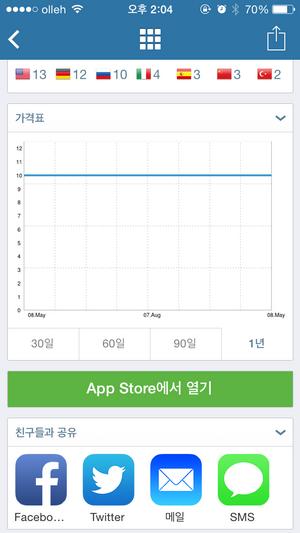 appzapp 아이폰 앱 가격표 그래프의 모습