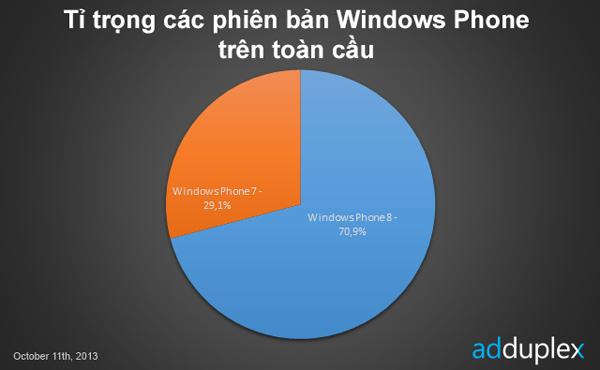 Nokia nắm 89,2% thị phần Windows Phone toàn cầu 2