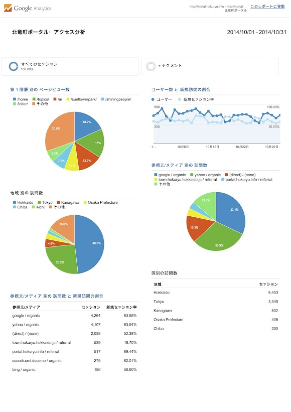 北竜町ポータル・アクセス報告2014年度(2014年10月)