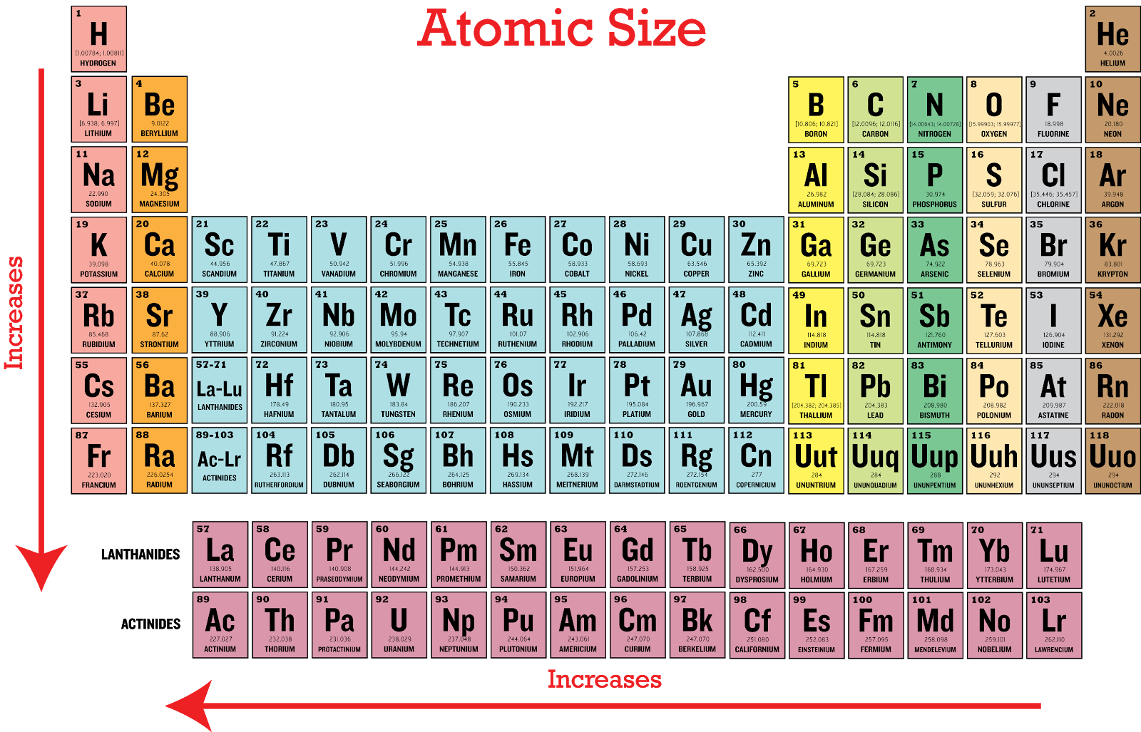 Chemistry unit 2 periodic table lessons tes teach atomic radius jobspapa gamestrikefo Image collections
