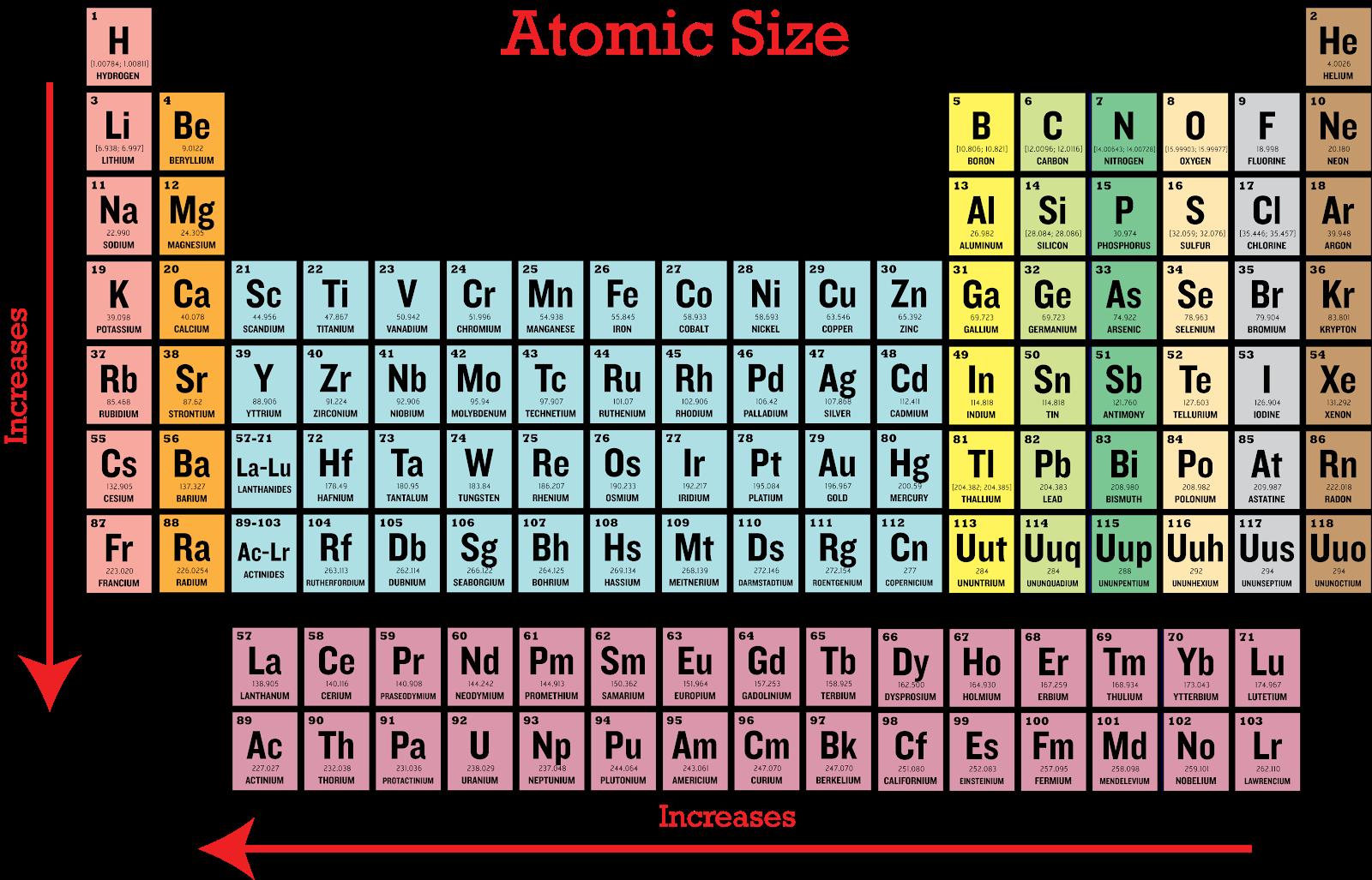 Periodic trends lessons tes teach atomic radius jobspapa 8 done periodic trends urtaz Choice Image