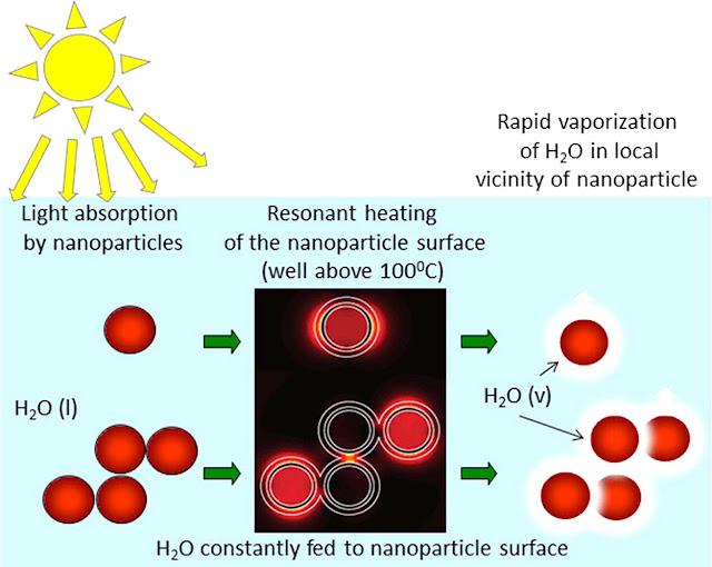แผนผังระบบสร้างไอน้ำจากแสงอาทิตย์ด้วยอนุภาคนาโน