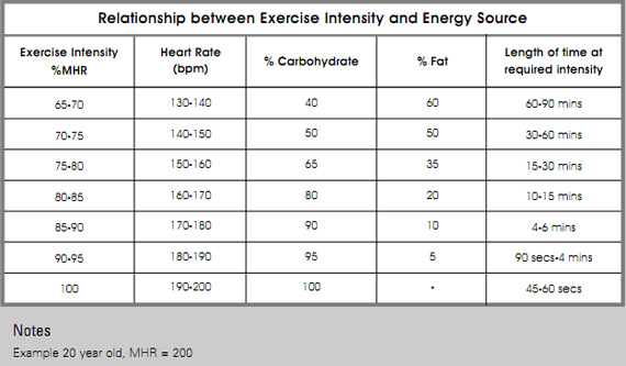 Relationship between Exercise Intensity and Energy Source