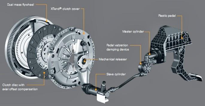 Gambar sistem Kopling Mobil