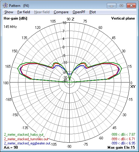Composite of all 144 MHz 2 stacked Antennas                       elevation patterns - horizontal polarization                       component only.