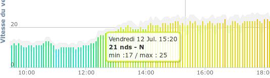 Franceville - 12/7 ReleveFranceville-1207