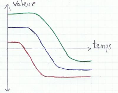 Courbe d'évolution de la valeur à partir de différents états
