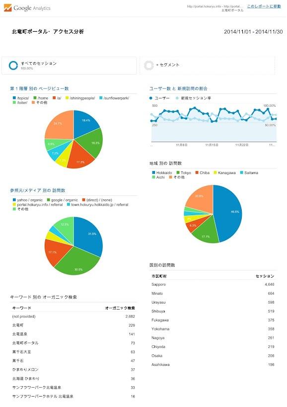 北竜町ポータル・アクセス報告2014年度(2014年11月)