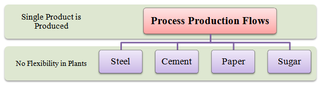 process production flows