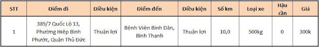 Bảng giá thuê xe tải 1
