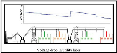 voltage drop in utility lines