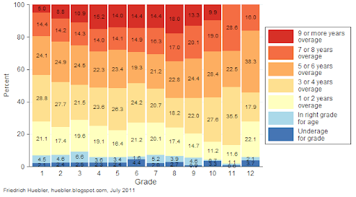 Graph with data on overage and underage pupils in primary and secondary education in Liberia