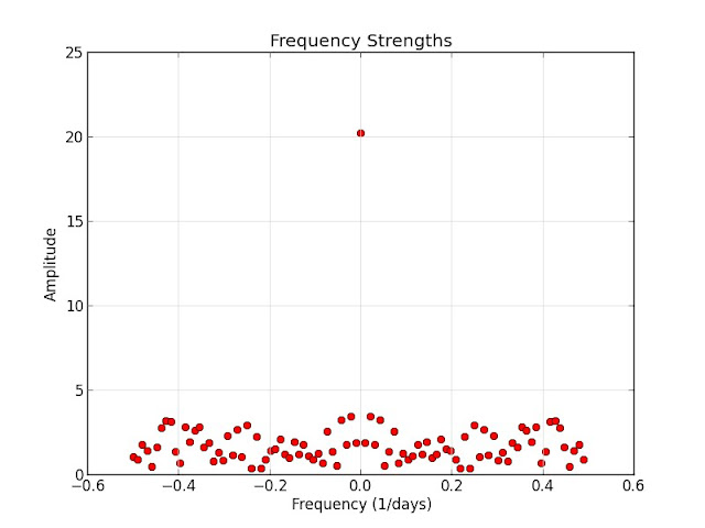 FFT Frequencies