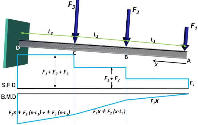 Shear Force Diagram Two Point Loads Search For Wiring Diagrams