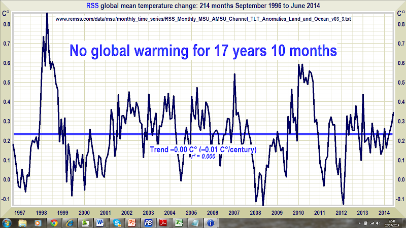 Global Temperature Standstill Lengthens: No global warming for 17 years 10 months - Since Sept. 1996 (214 months)