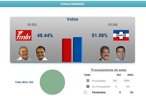 Resultados de elecciones 2014, departamento de Chalatenango