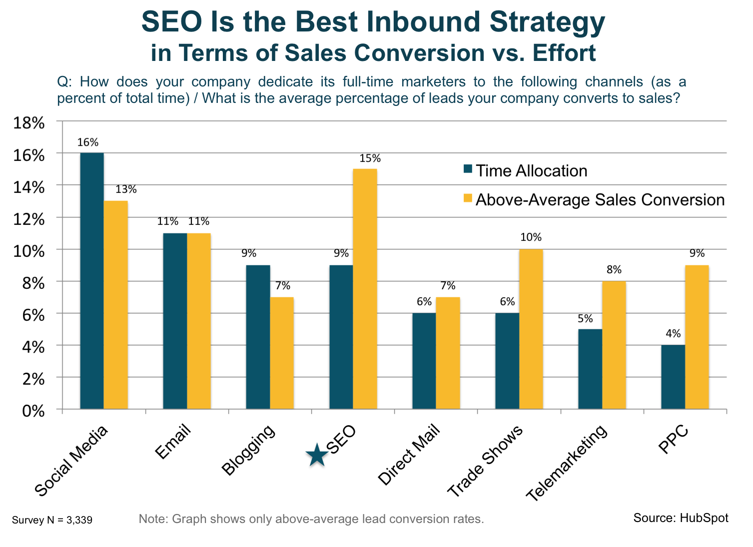 15% lead close rate from SEO keywords compared to the average 1.7 percent close rate from other sources.