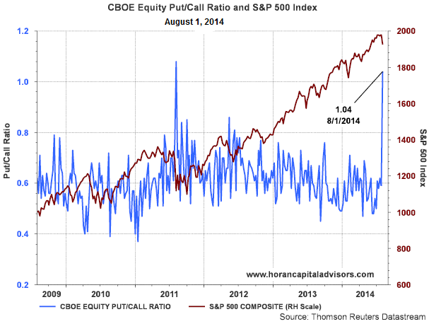 Equity Put/Call Ratio Spikes To Above 1.0