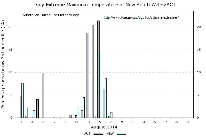 aug 2014 under 3rd percentle max temps for OZ