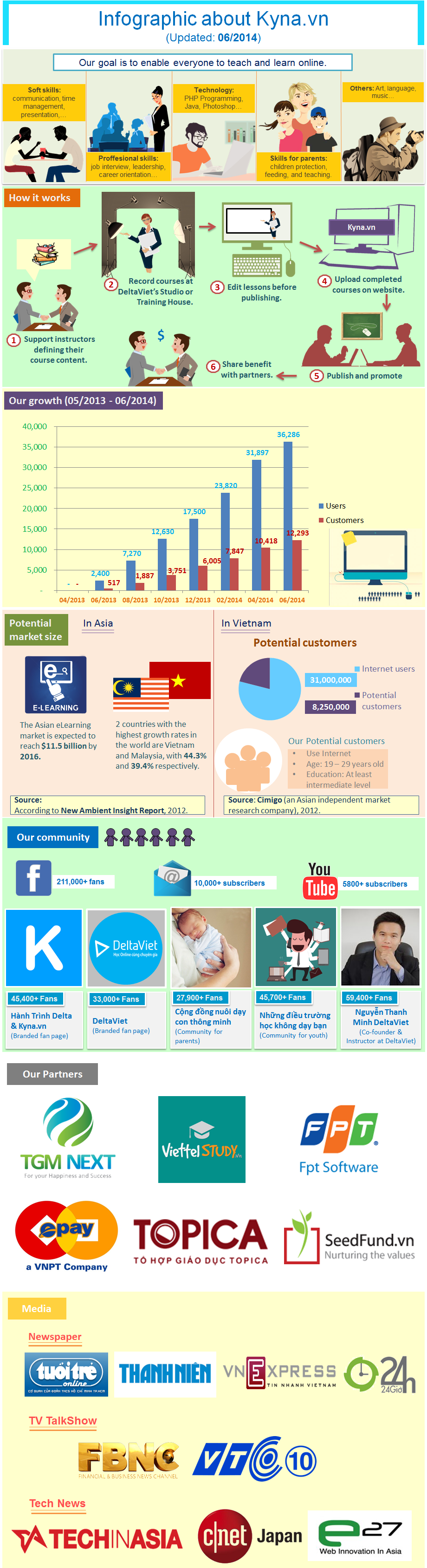 DeltaViet Infographic English version