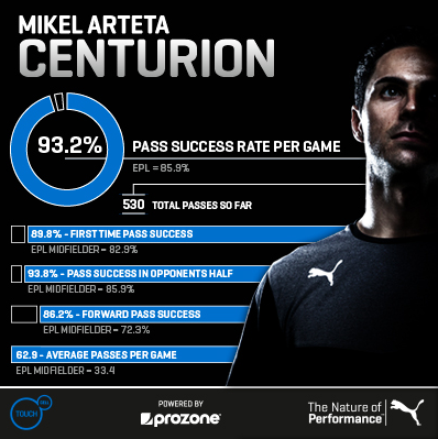 Mikel Arteta set to make his 100th appearance for Arsenal at West Ham today [Infographic]