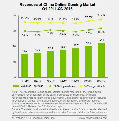 Thị trường game di động Trung Quốc tăng trưởng mạnh 1