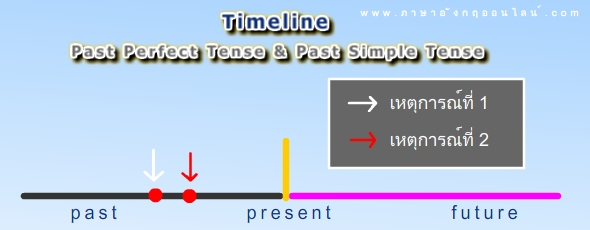 timeline past perfect tense