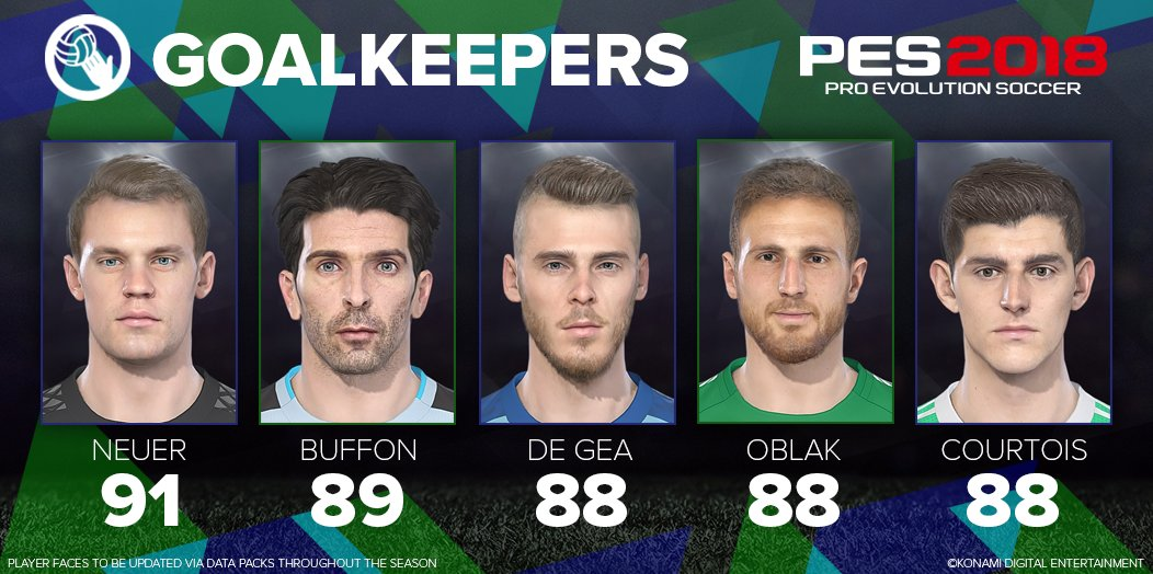 Top 5 Goalkeepers PES2018 [image by @officialpes]