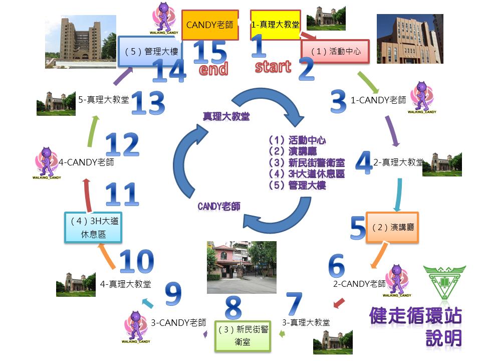 健走教學-循環站2